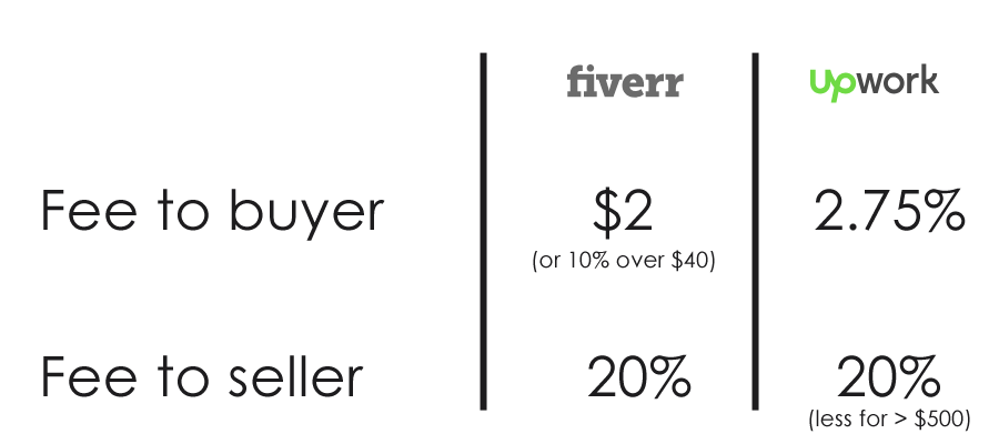 Upwork vs Fiverr: pricing