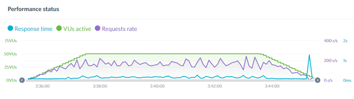 bluehost load test results