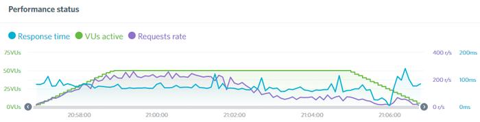 hostgator load test results